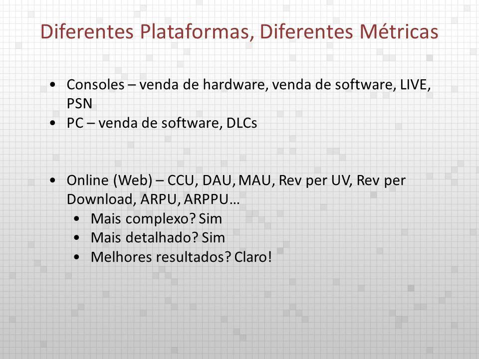 Consoles – venda de hardware, venda de software, LIVE, PSN PC – venda de software, DLCs Online (Web) – CCU, DAU, MAU, Rev per UV, Rev per Download, ARPU, ARPPU… Mais complexo.