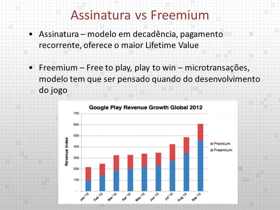 Assinatura – modelo em decadência, pagamento recorrente, oferece o maior Lifetime Value Freemium – Free to play, play to win – microtransações, modelo tem que ser pensado quando do desenvolvimento do jogo Assinatura vs Freemium