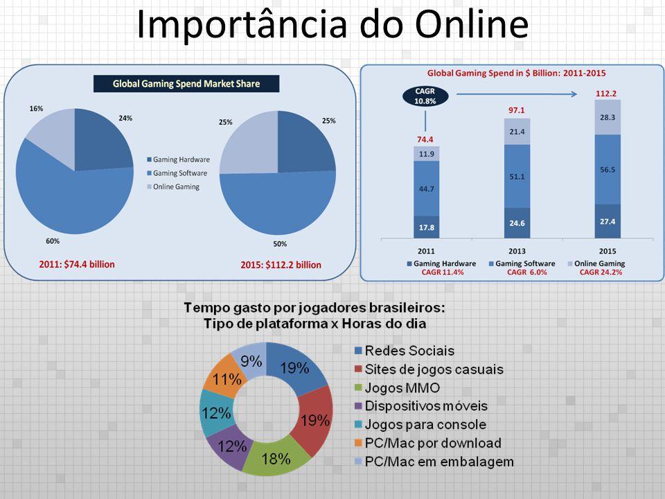 Importância do Online