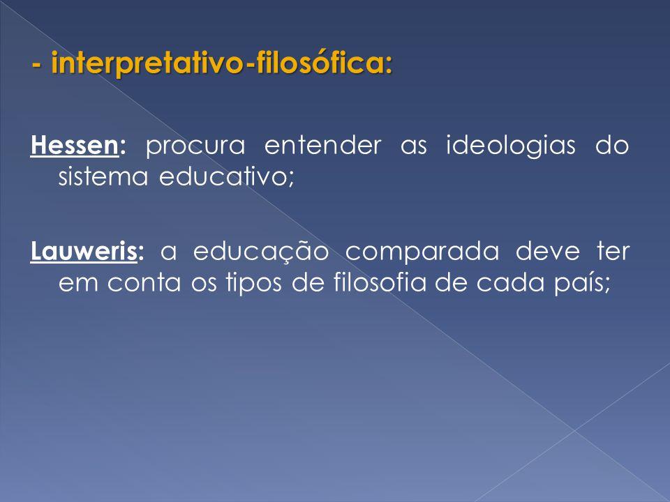 - interpretativo-filosófica: Hessen: procura entender as ideologias do sistema educativo; Lauweris: a educação comparada deve ter em conta os tipos de filosofia de cada país;