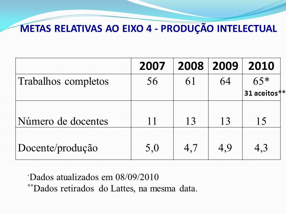 2007200820092010 Trabalhos completos56616465* Número de docentes1113 15 Docente/produção5,04,74,94,3 METAS RELATIVAS AO EIXO 4 - PRODUÇÃO INTELECTUAL