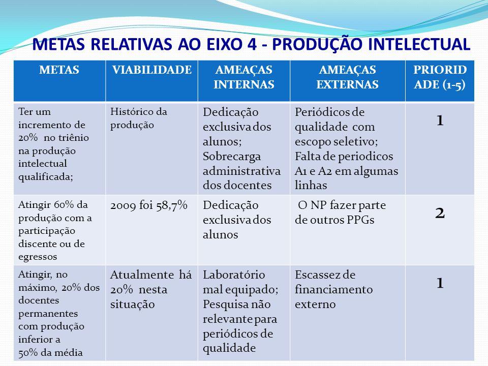 METASVIABILIDADEAMEAÇAS INTERNAS AMEAÇAS EXTERNAS PRIORID ADE (1-5) Ter um incremento de 20% no triênio na produção intelectual qualificada; Histórico
