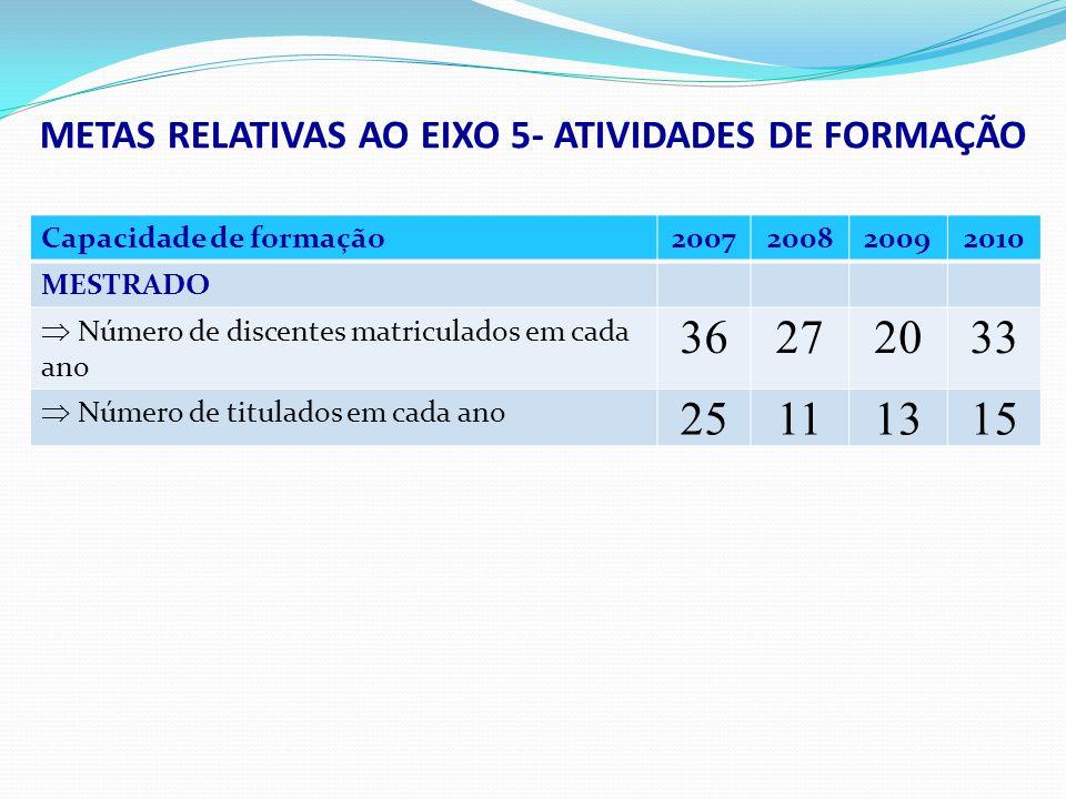 Capacidade de formação2007200820092010 MESTRADO Número de discentes matriculados em cada ano 36272033 Número de titulados em cada ano 25111315 METAS R