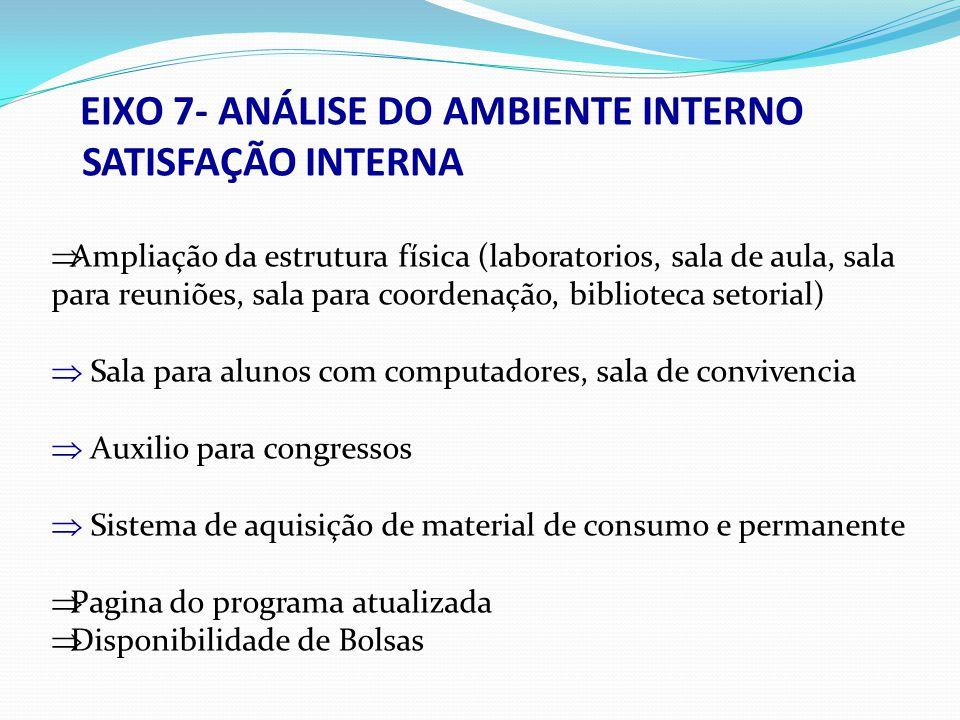 EIXO 7- ANÁLISE DO AMBIENTE INTERNO SATISFAÇÃO INTERNA Ampliação da estrutura física (laboratorios, sala de aula, sala para reuniões, sala para coorde