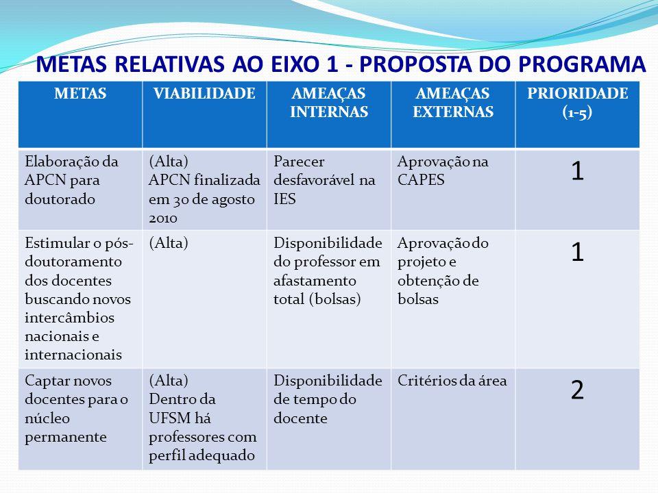 METASVIABILIDA DE AMEAÇAS INTERNAS AMEAÇAS EXTERNAS PRIORIDADE (1-5) Esforço conjunto para aumentar o número de bolsistas de produtividade e o número de projetos com financiamento por órgãos de fomento (Alta) Dois novos bolsistas em 2010 DemandaReduzido número de bolsas na área 2 METAS RELATIVAS AO EIXO 1 - PROPOSTA DO PROGRAMA Promover a articulação com grupos de pesquisa nacionais e internacionais para estabelecimento de novos projetos em colaboração, incluindo PROCAD (Alta) Grupos com interesse Espaço físico; Restrição orçamentária Aprovação do projeto 3