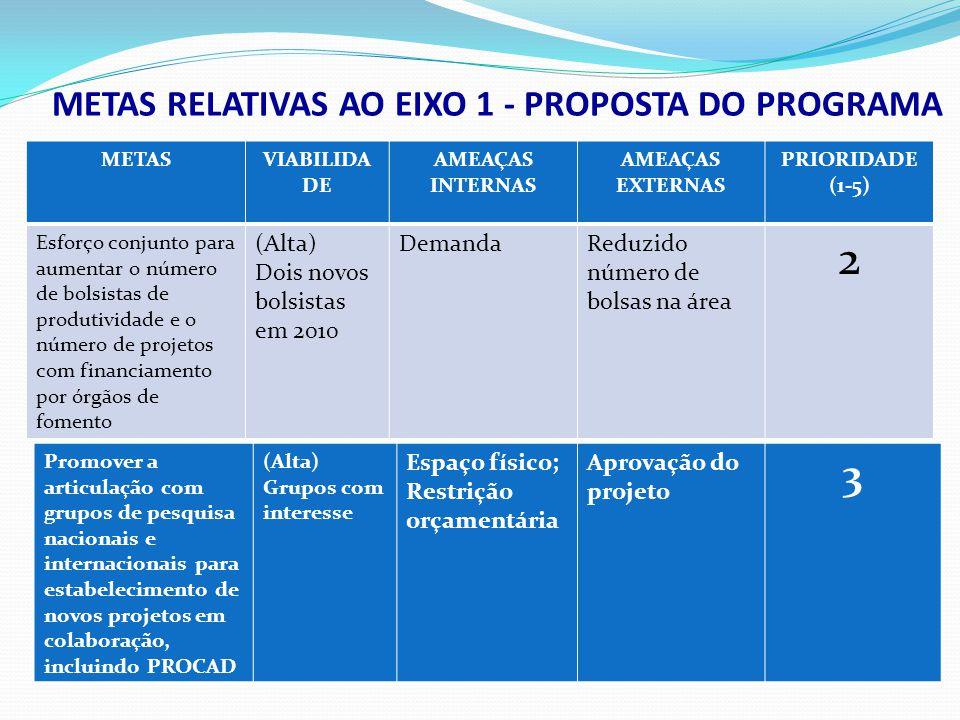 METASVIABILIDA DE AMEAÇAS INTERNAS AMEAÇAS EXTERNAS PRIORIDADE (1-5) Esforço conjunto para aumentar o número de bolsistas de produtividade e o número