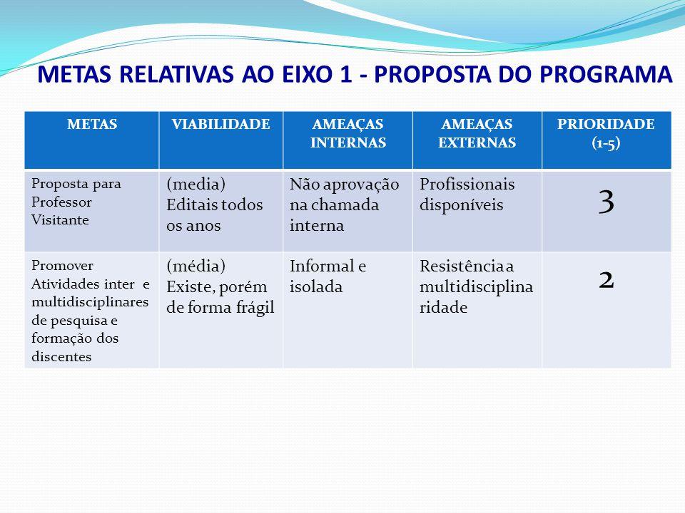 METASVIABILI DADE AMEAÇAS INTERNAS AMEAÇAS EXTERNAS PRIORI DADE (1-5) Todos os professores permanentes submetam propostas de financiamento a pesquisa altaCurrículo compatível; Acúmulo de funções Critérios de avaliação dos editais; Editais muito específicos 2 Todos os professores participem de Projetos CT-Infra altaCurrículo compatível; Acúmulo de funções Critérios de avaliação 1 METAS RELATIVAS AO EIXO 8 - INFRA-ESTRUTURA Readequação do espaço do CCS após ocupação do novo prédio; alta 1