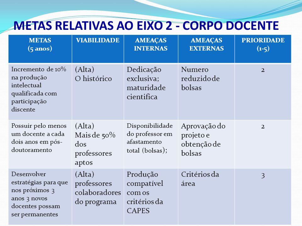 METASVIABILIDADEAMEAÇAS INTERNAS AMEAÇAS EXTERNAS PRIORIDADE (1-5) Gerar, pelo menos 10% da produção a partir de projetos com inserção na comunidade mediaPercepção da inovação do projeto Estabelecimento de parcerias 2 METAS RELATIVAS AO EIXO 9 - INSERÇÃO SOCIAL
