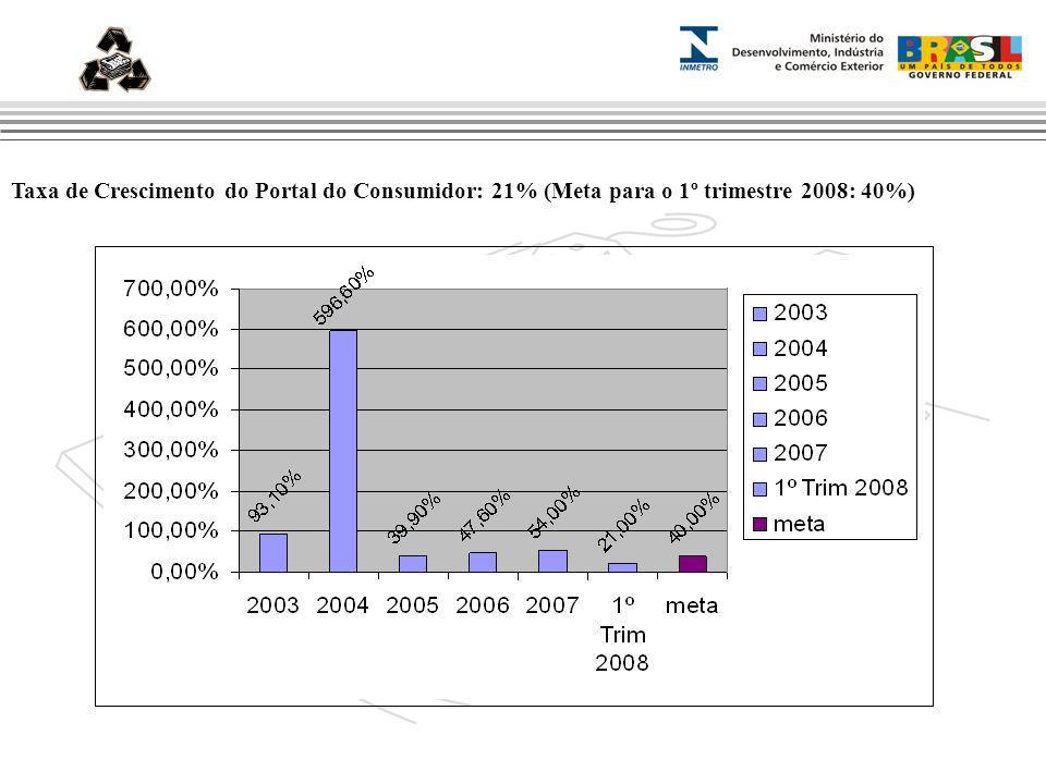 Marca do evento ansnn Taxa de Crescimento do Portal do Consumidor: 21% (Meta para o 1º trimestre 2008: 40%)