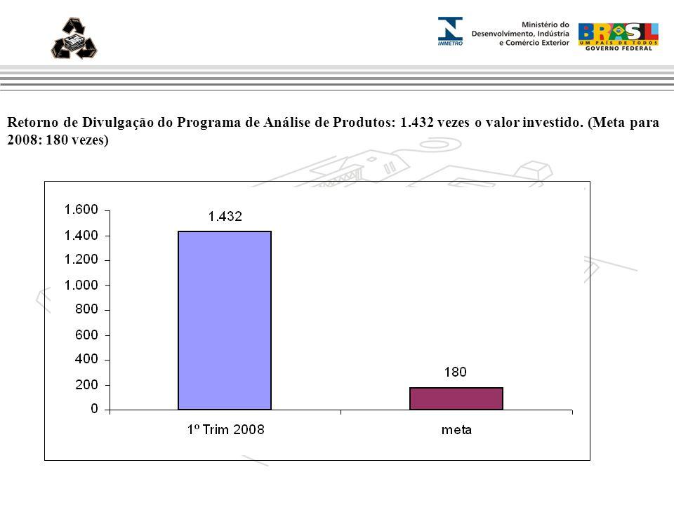Marca do evento ansnn Retorno de Divulgação do Programa de Análise de Produtos: 1.432 vezes o valor investido.