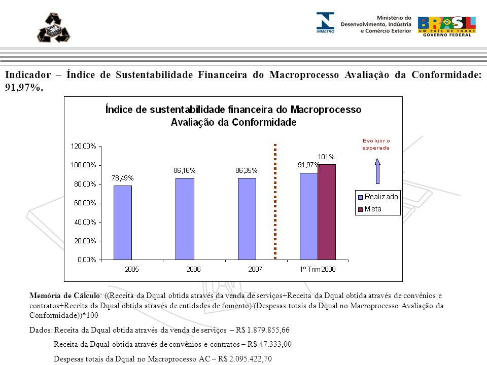 Marca do evento ansnn Indicador – Índice de Sustentabilidade Financeira do Macroprocesso Avaliação da Conformidade: 91,97%.