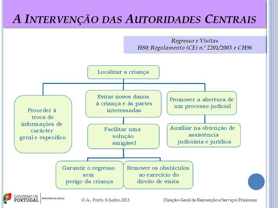 A I NTERVENÇÃO DAS A UTORIDADES C ENTRAIS O.A., Porto, 8.Junho.2013 Direção-Geral de Reinserção e Serviços Prisionais Colaboraçãocom outras Autoridades /Entidades Nacionais Colaboração com outras Autoridades /Entidades Nacionais Autoridade Central Portuguesa Art.º 7.º CH80 Tribunais DGAJ Regulamento (CE) n.º 1206/2001 Policia Judiciária (BIAD) Ponto de Contacto Português (RJEMCC) Outras Policias (GNR/PSP) Instituo da Segurança Social, I.P.