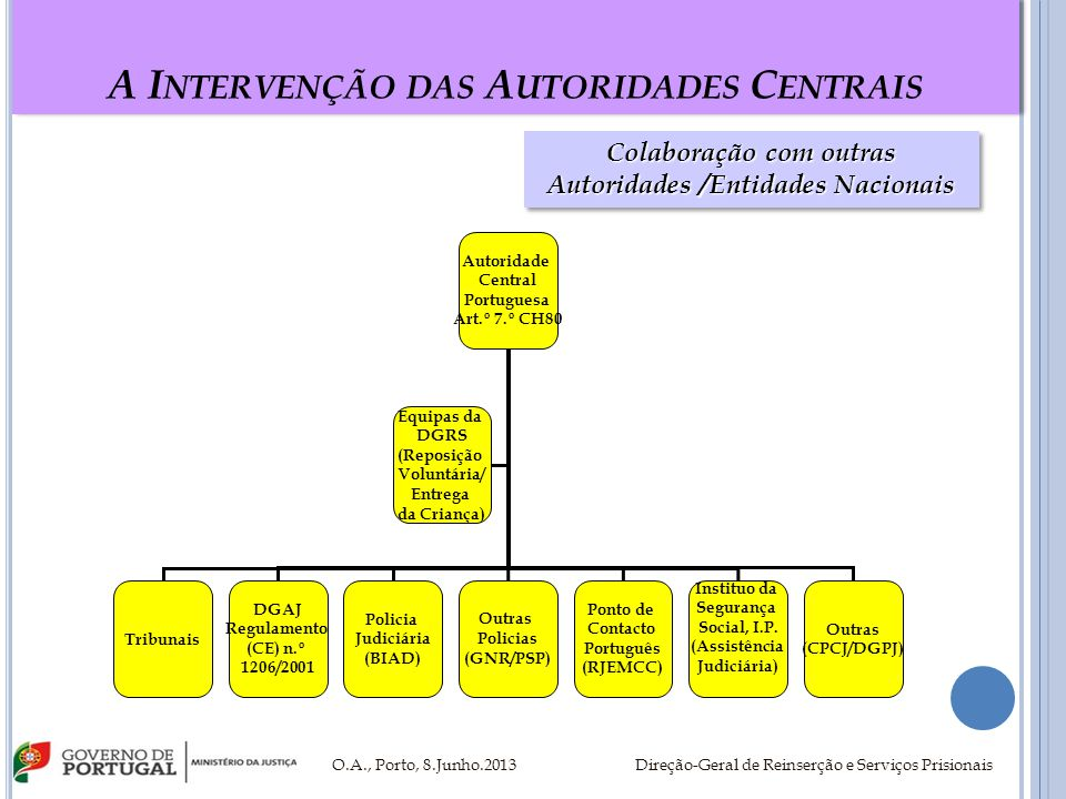 A I NTERVENÇÃO DAS A UTORIDADES C ENTRAIS O.A., Porto, 8.Junho.2013 Direção-Geral de Reinserção e Serviços Prisionais Colaboraçãocom outras Autoridade
