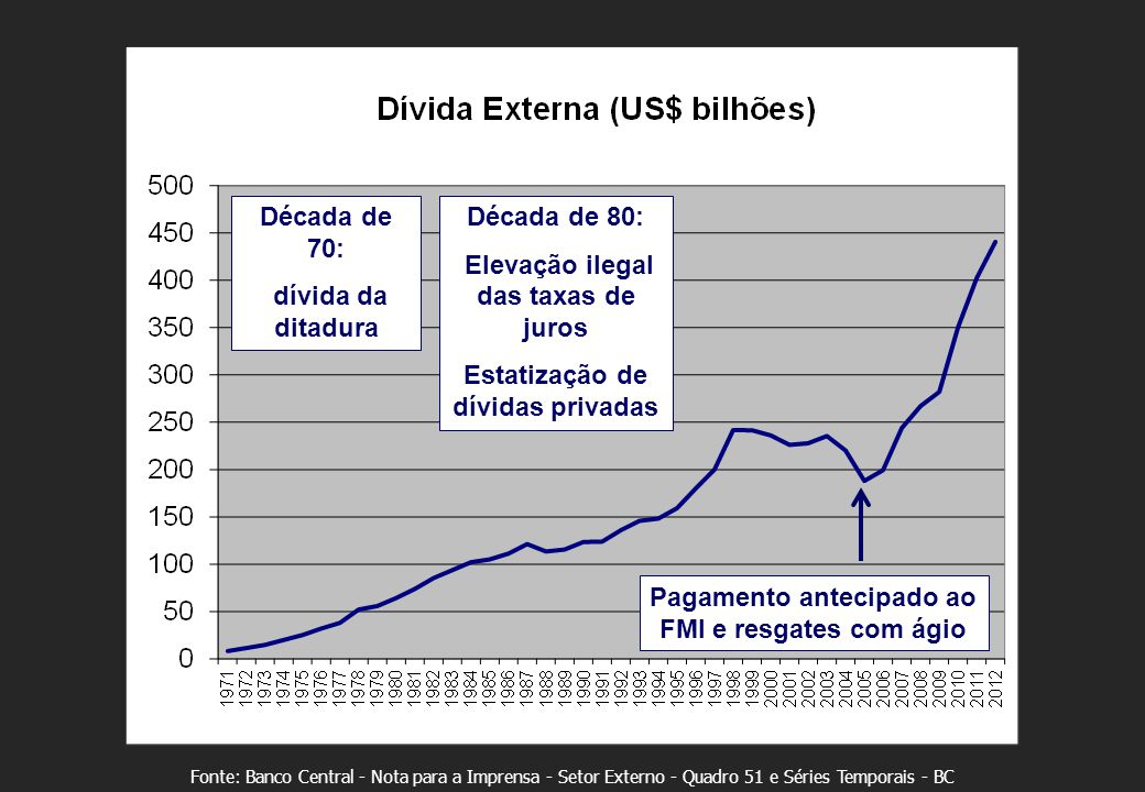 Fonte: Banco Central - Nota para a Imprensa - Setor Externo - Quadro 51 e Séries Temporais - BC Década de 70: dívida da ditadura Década de 80: Elevação ilegal das taxas de juros Estatização de dívidas privadas Pagamento antecipado ao FMI e resgates com ágio