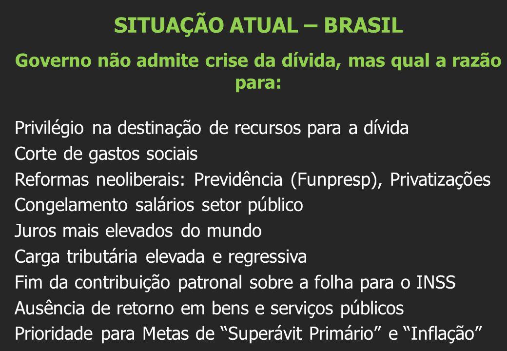 SITUAÇÃO ATUAL – BRASIL Governo não admite crise da dívida, mas qual a razão para: Privilégio na destinação de recursos para a dívida Corte de gastos