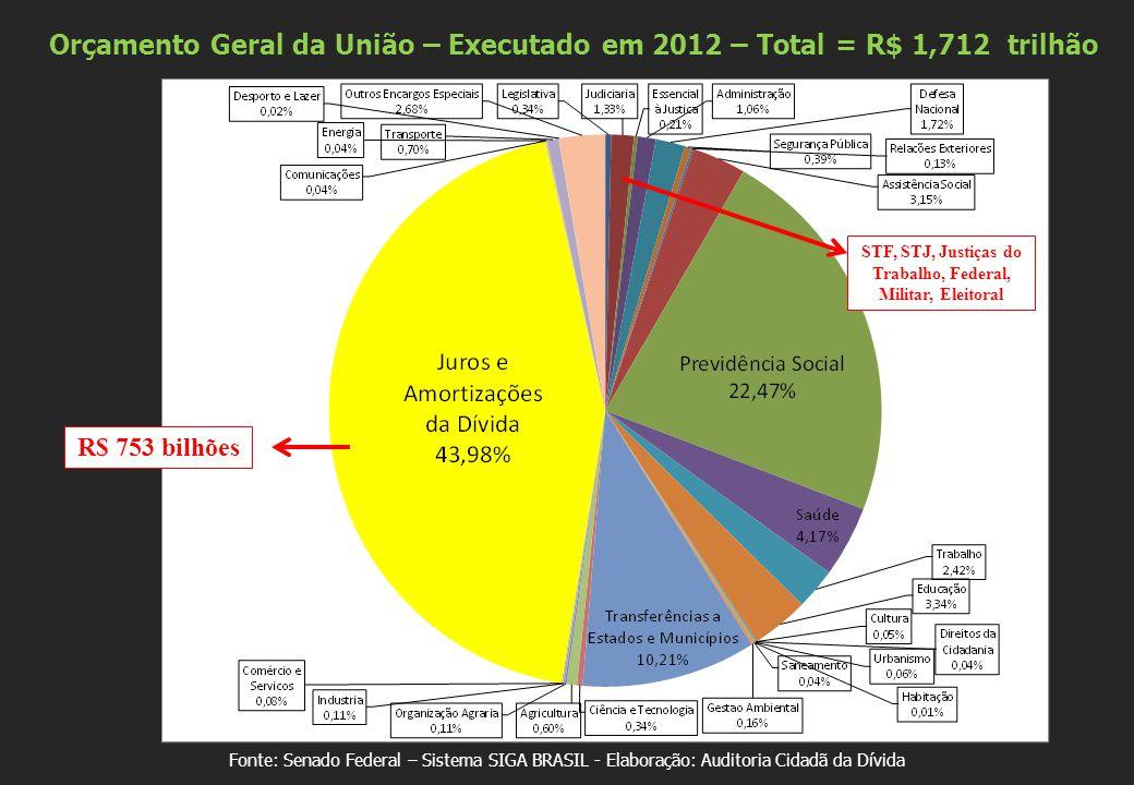 Fonte: Senado Federal – Sistema SIGA BRASIL - Elaboração: Auditoria Cidadã da Dívida R$ 753 bilhões Orçamento Geral da União – Executado em 2012 – Total = R$ 1,712 trilhão STF, STJ, Justiças do Trabalho, Federal, Militar, Eleitoral