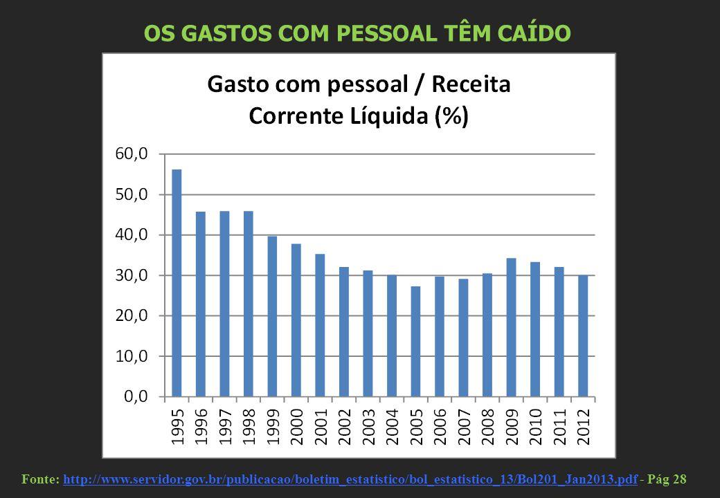OS GASTOS COM PESSOAL TÊM CAÍDO Fonte: http://www.servidor.gov.br/publicacao/boletim_estatistico/bol_estatistico_13/Bol201_Jan2013.pdf - Pág 28http://