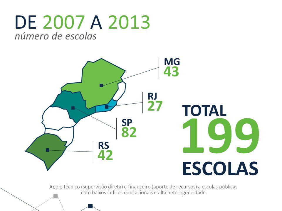 20072013A Apoio técnico (supervisão direta) e financeiro (aporte de recursos) a escolas públicas com baixos índices educacionais e alta heterogeneidad