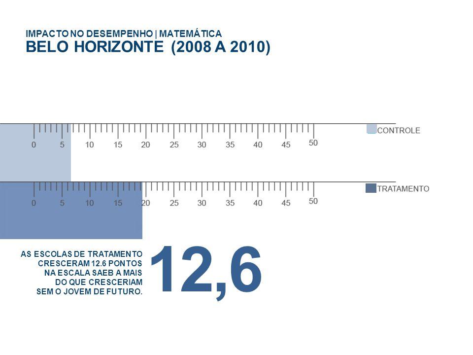 IMPACTO NO DESEMPENHO | MATEMÁTICA BELO HORIZONTE (2008 A 2010) AS ESCOLAS DE TRATAMENTO CRESCERAM 12.6 PONTOS NA ESCALA SAEB A MAIS DO QUE CRESCERIAM SEM O JOVEM DE FUTURO.