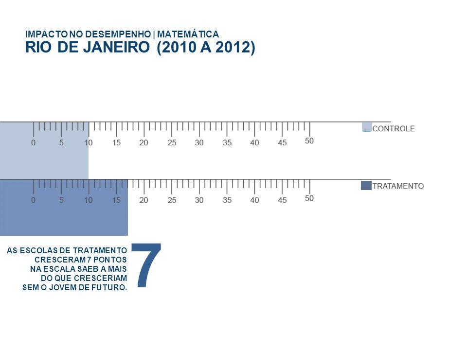 IMPACTO NO DESEMPENHO | MATEMÁTICA RIO DE JANEIRO (2010 A 2012) AS ESCOLAS DE TRATAMENTO CRESCERAM 7 PONTOS NA ESCALA SAEB A MAIS DO QUE CRESCERIAM SEM O JOVEM DE FUTURO.