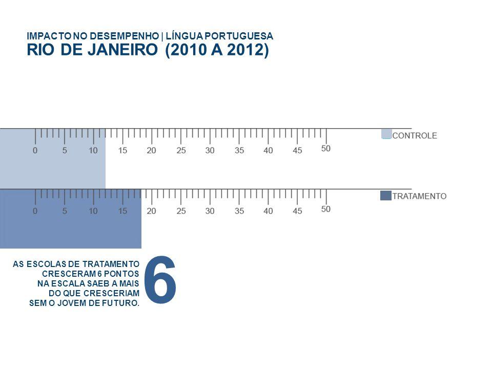 IMPACTO NO DESEMPENHO | LÍNGUA PORTUGUESA RIO DE JANEIRO (2010 A 2012) AS ESCOLAS DE TRATAMENTO CRESCERAM 6 PONTOS NA ESCALA SAEB A MAIS DO QUE CRESCERIAM SEM O JOVEM DE FUTURO.