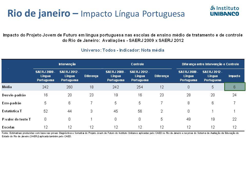 Rio de janeiro – Impacto Língua Portuguesa