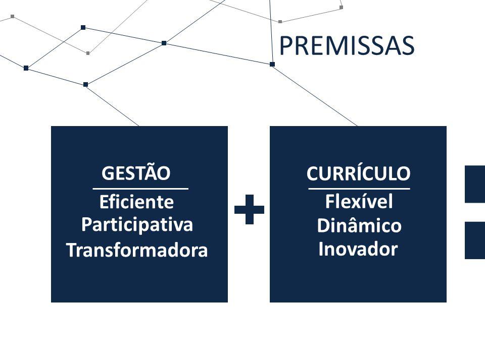PREMISSAS GESTÃO CURRÍCULO Eficiente Participativa Flexível Dinâmico Inovador Transformadora