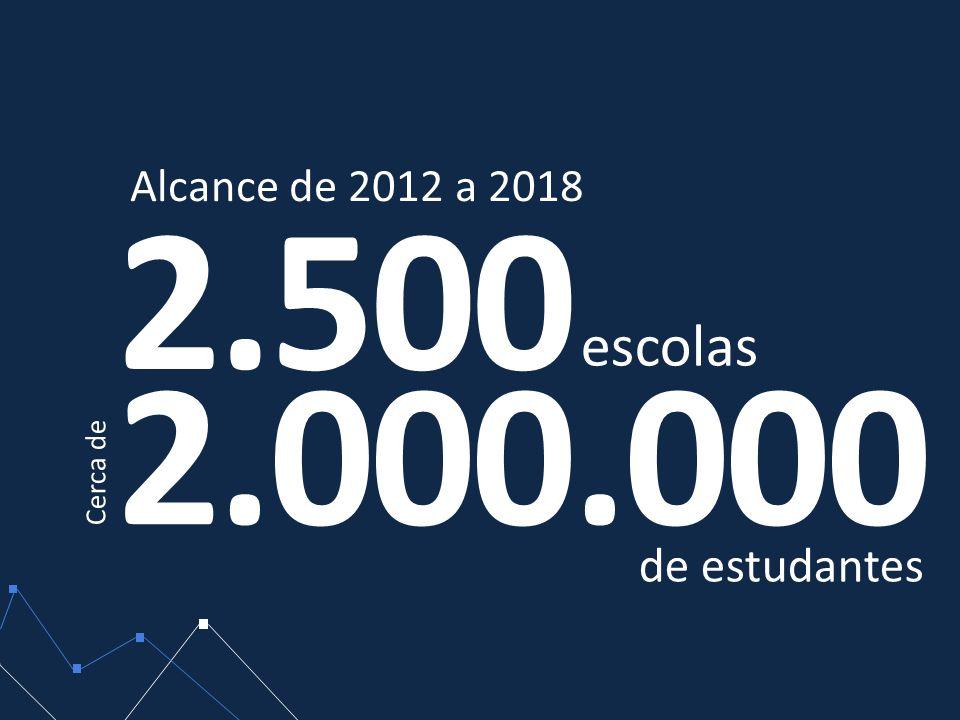 2.500 2.000.000 Alcance de 2012 a 2018 escolas Cerca de de estudantes