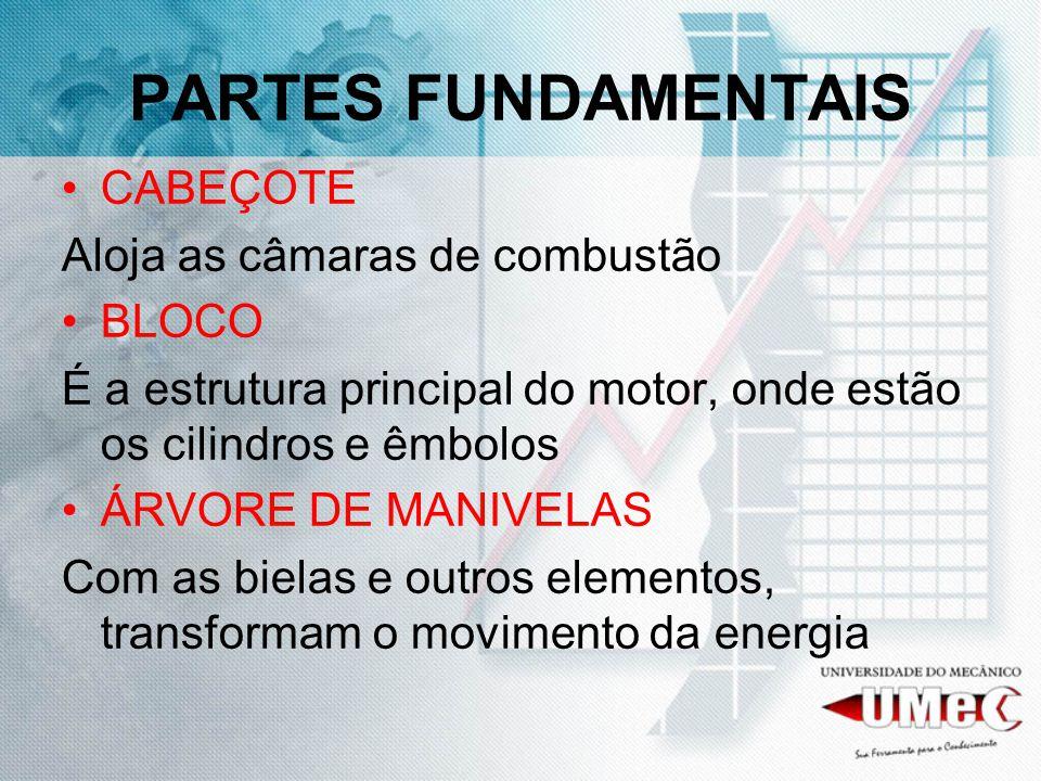 PARTES FUNDAMENTAIS CABEÇOTE Aloja as câmaras de combustão BLOCO É a estrutura principal do motor, onde estão os cilindros e êmbolos ÁRVORE DE MANIVELAS Com as bielas e outros elementos, transformam o movimento da energia