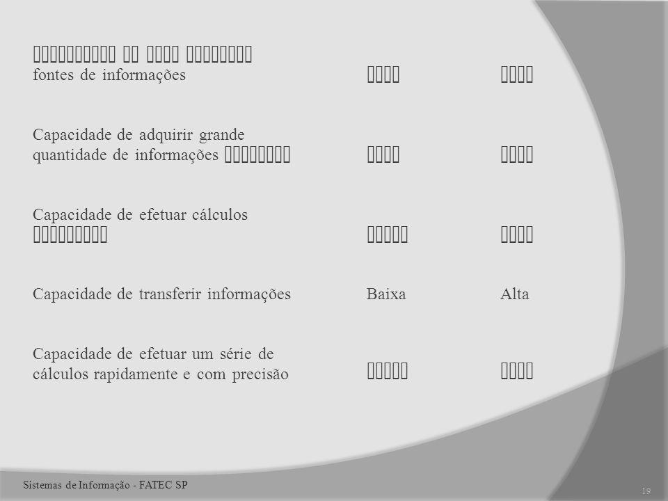 Capacidade de usar diversas fontes de informaçõesAltaAlta Capacidade de adquirir grande quantidade de informações externasAltaAlta Capacidade de efetuar cálculos ComplexosBaixaAlta Capacidade de transferir informaçõesBaixaAlta Capacidade de efetuar um série de cálculos rapidamente e com precisãoBaixaAlta 19 Sistemas de Informação - FATEC SP
