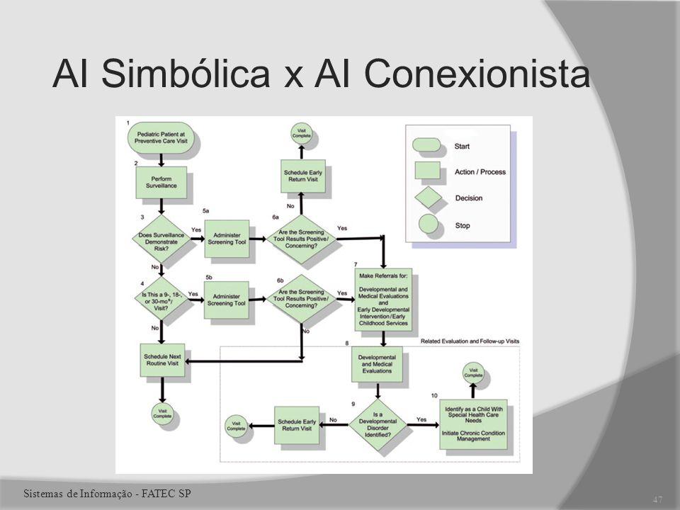 AI Simbólica x AI Conexionista 47 Sistemas de Informação - FATEC SP