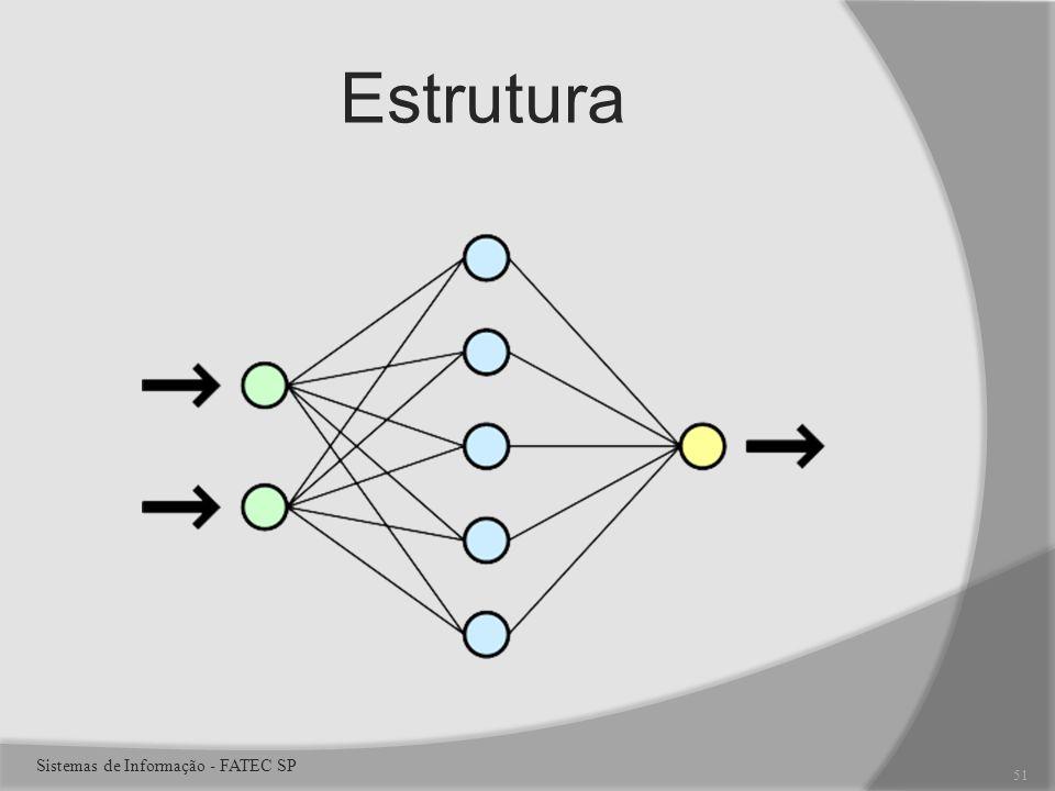 Estrutura 51 Sistemas de Informação - FATEC SP