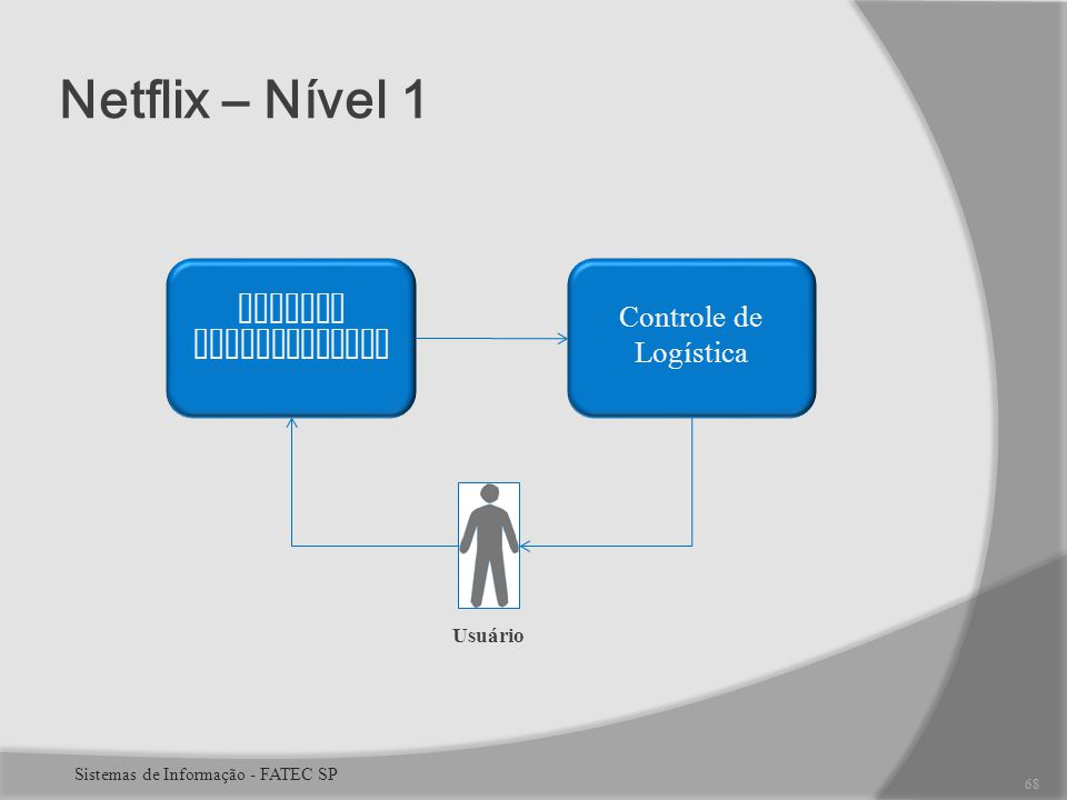 Netflix – Nível 1 Sistema Informatizado Controle de Logística Usuário 68 Sistemas de Informação - FATEC SP