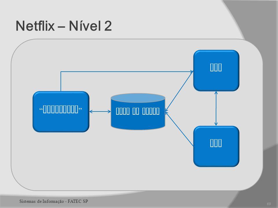 Netflix – Nível 2 Cinematch SPT ERP Base de Dados 69 Sistemas de Informação - FATEC SP