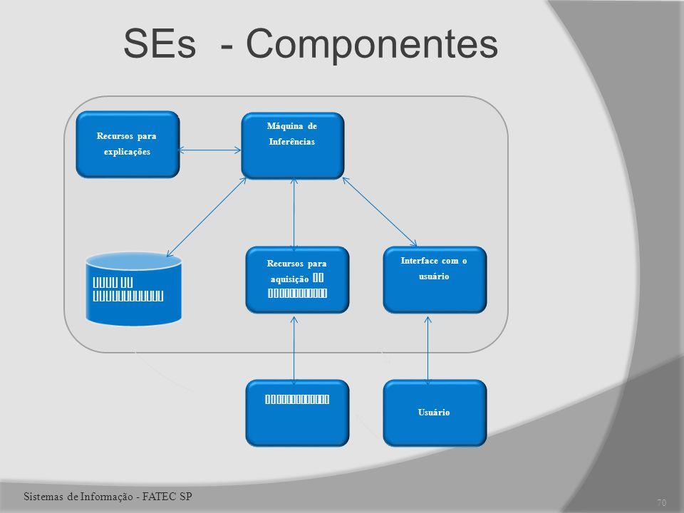SEs - Componentes Recursos para explicações Máquina de Inferências Interface com o usuário Recursos para aquisição de conhecimento Usuário Especialistas Base de Conhecimento 70 Sistemas de Informação - FATEC SP