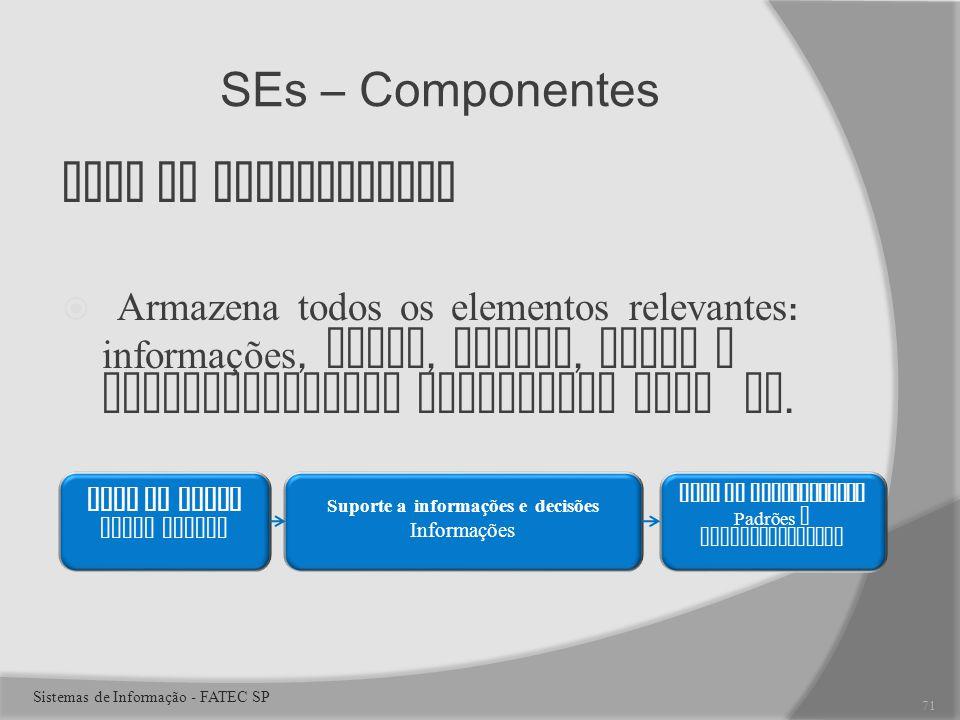 SEs – Componentes Base de Conhecimento Armazena todos os elementos relevantes : informações, dados, regras, casos e relacionamentos utilizados pelo SE.