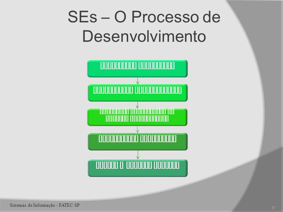 SEs – O Processo de Desenvolvimento Determinar requisitos Identificar especialistas Construir componentes do sistema especialista Implementar Resultados Manter e revisar Sistema 87 Sistemas de Informação - FATEC SP