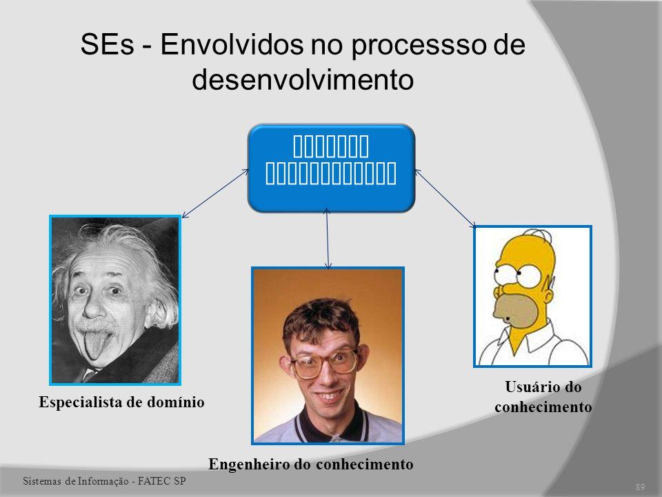 SEs - Envolvidos no processso de desenvolvimento Sistema Especialista Especialista de domínio Engenheiro do conhecimento Usuário do conhecimento 89 Sistemas de Informação - FATEC SP