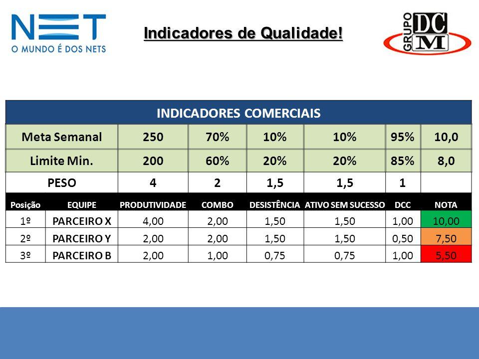 Indicadores de Qualidade! INDICADORES COMERCIAIS Meta Semanal25070%10% 95%10,0 Limite Min.20060%20% 85%8,0 PESO421,5 1 PosiçãoEQUIPEPRODUTIVIDADECOMBO