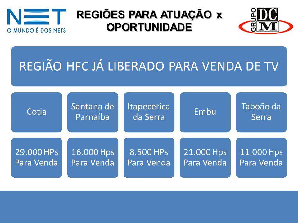 REGIÕES PARA ATUAÇÃO x OPORTUNIDADE REGIÃO HFC JÁ LIBERADO PARA VENDA DE TV Cotia 29.000 HPs Para Venda Santana de Parnaíba 16.000 Hps Para Venda Itap