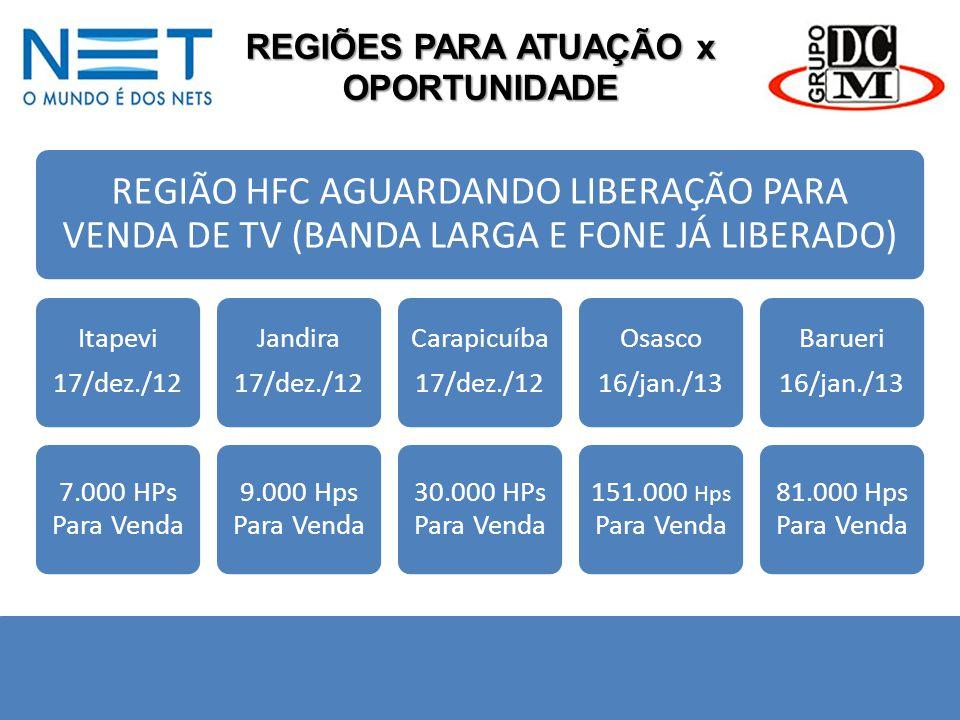 REGIÕES PARA ATUAÇÃO x OPORTUNIDADE REGIÃO HFC AGUARDANDO LIBERAÇÃO PARA VENDA DE TV (BANDA LARGA E FONE JÁ LIBERADO) Itapevi 17/dez./12 7.000 HPs Par