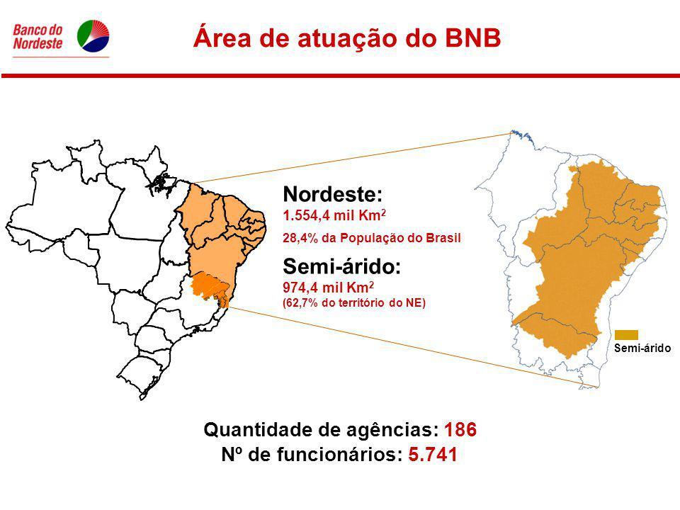 Nordeste: 1.554,4 mil Km 2 28,4% da População do Brasil Semi-árido: 974,4 mil Km 2 (62,7% do território do NE) Quantidade de agências: 186 Nº de funcionários: 5.741 Área de atuação do BNB Semi-árido