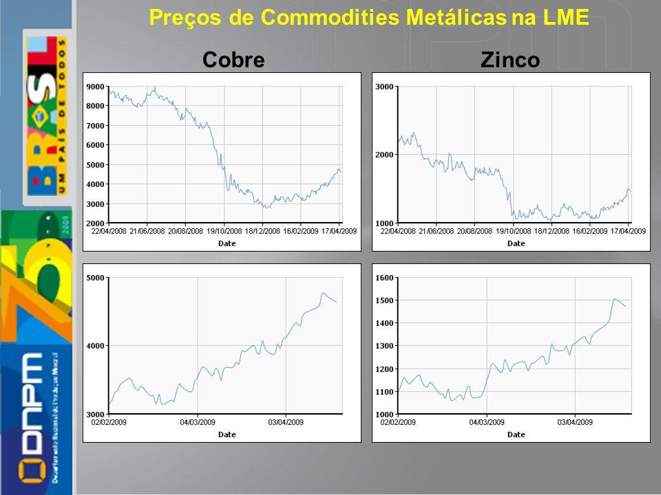 Preços de Commodities Metálicas na LME Zinco Cobre