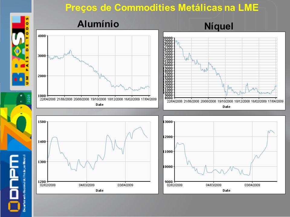 Alumínio Preços de Commodities Metálicas na LME Níquel