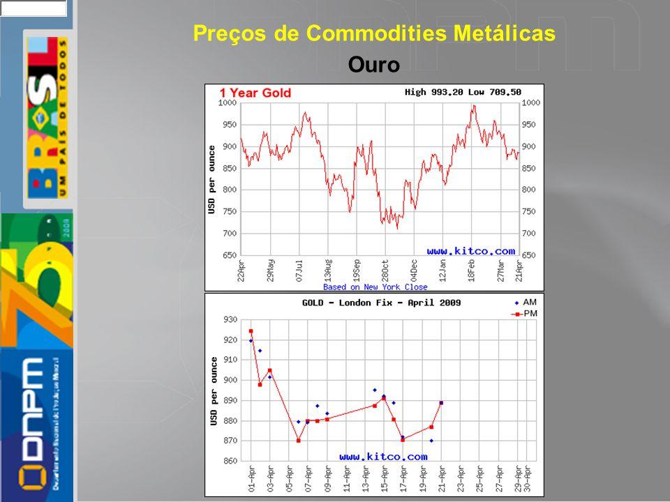 Preços de Commodities Metálicas Ouro