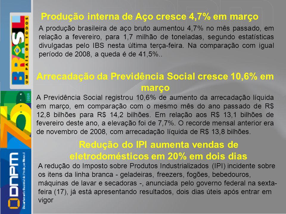 A produção brasileira de aço bruto aumentou 4,7% no mês passado, em relação a fevereiro, para 1,7 milhão de toneladas, segundo estatísticas divulgadas