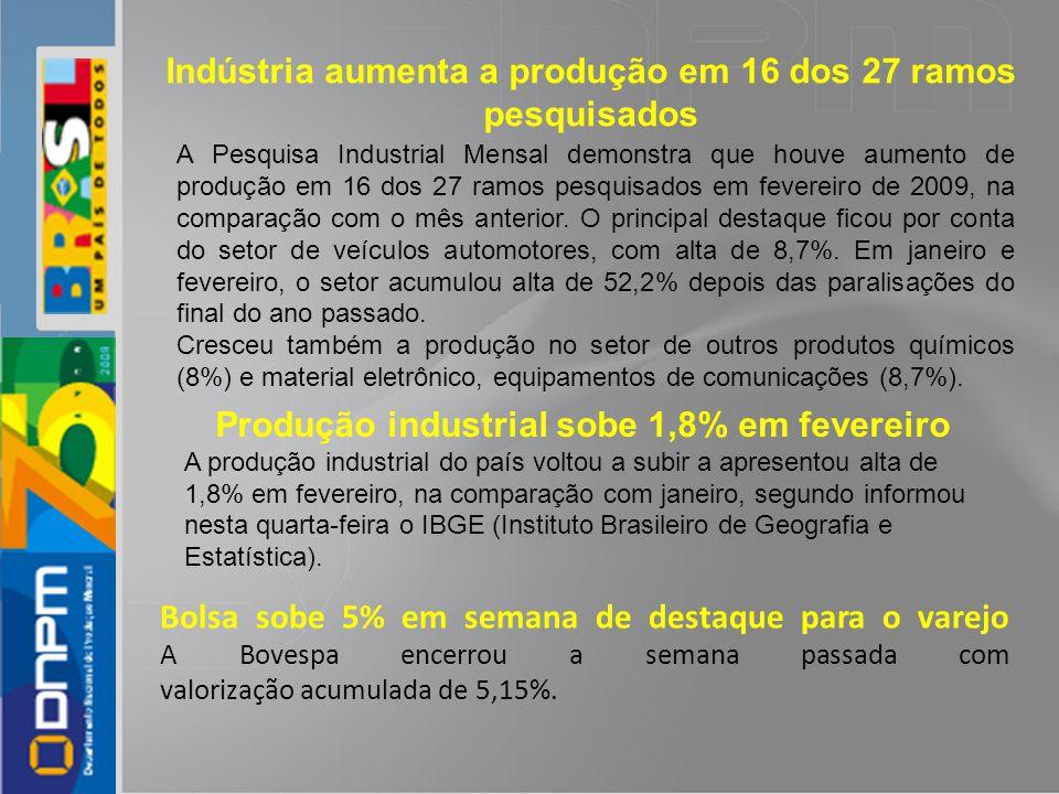 Indústria aumenta a produção em 16 dos 27 ramos pesquisados A Pesquisa Industrial Mensal demonstra que houve aumento de produção em 16 dos 27 ramos pe