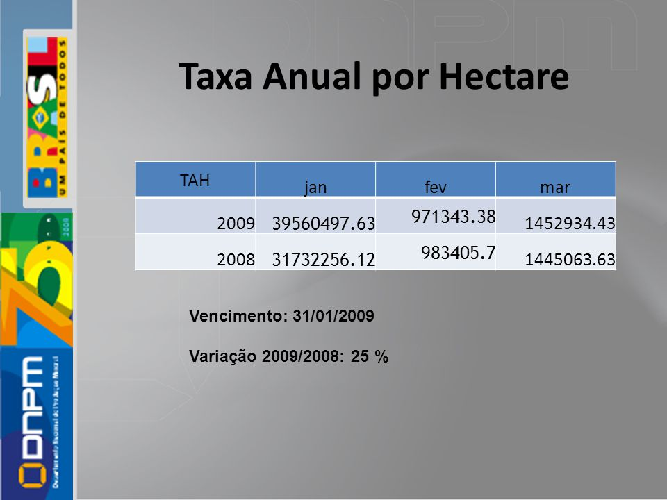 Taxa Anual por Hectare TAH janfevmar 2009 39560497.63 971343.38 1452934.43 2008 31732256.12 983405.7 1445063.63 Vencimento: 31/01/2009 Variação 2009/2