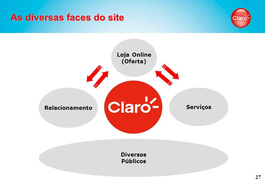 27 As diversas faces do site Loja Online (Oferta) Relacionamento Diversos Públicos Serviços
