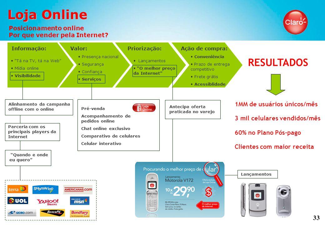33 Loja Online Posicionamento online Por que vender pela Internet.